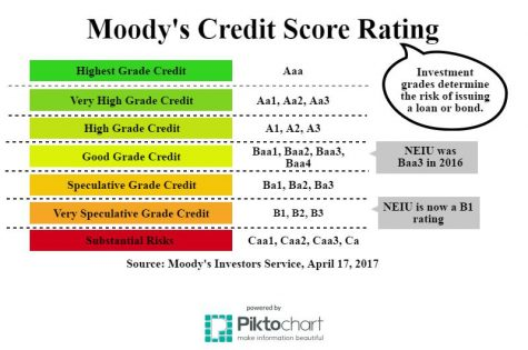 Credit score lowered for NEIU