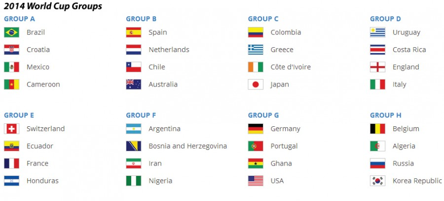 2014 World Cup Groups