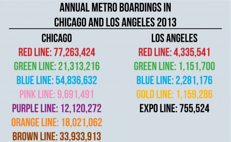 2014 Ridership Information is not yet available from the Chicago Transit Authority. The Los Angeles Metro is up-to-date online.