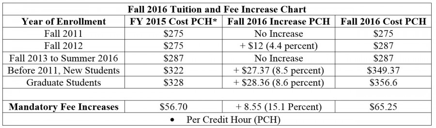 Board+of+Trustees+Approves+Fee+Increases+for+Fiscal+Year+2017