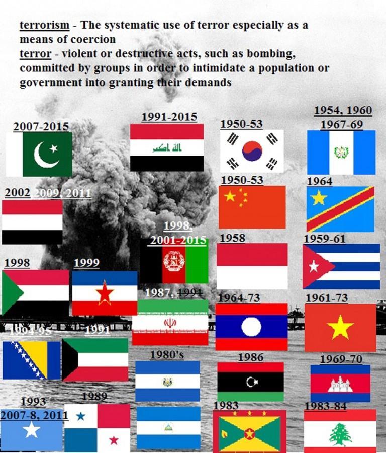 U.S. Bombings Since 1950.