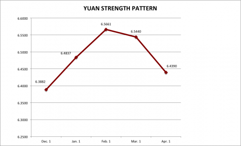 Exchange Rate Patterns - China Story