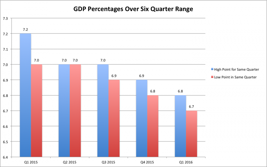 A depiction of the highest and lowest points of GDP growth rates between the first quarter of 2015 to the first quarter of 2016.