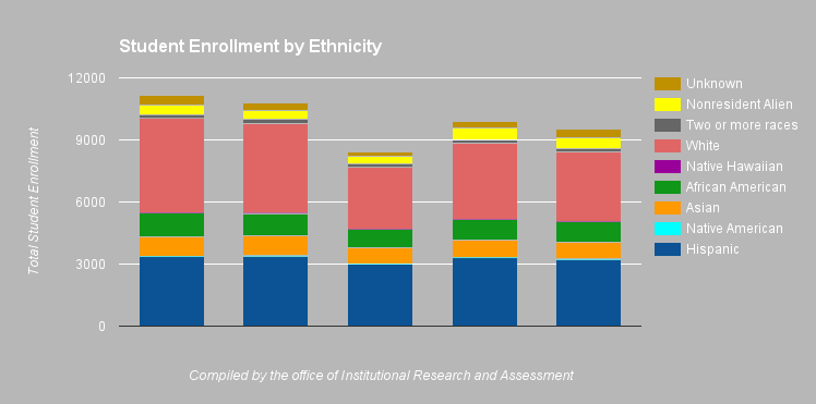 Student Enrollment has fluctuated between 2012 and 2016.
