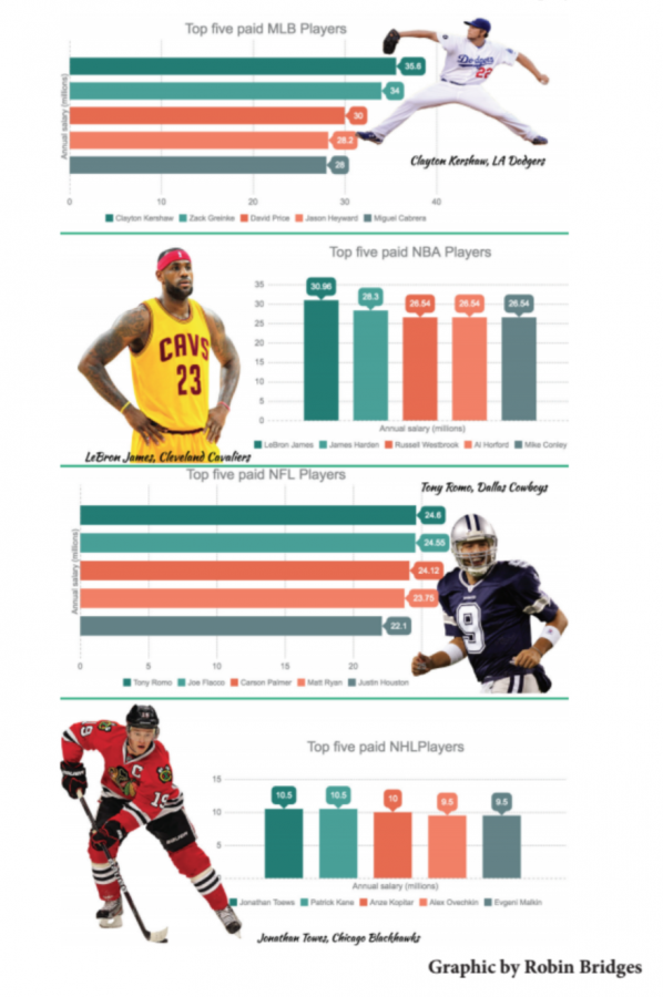 A+graph+of+the+top+five+paid+athletes+in+their+respected+sports.+