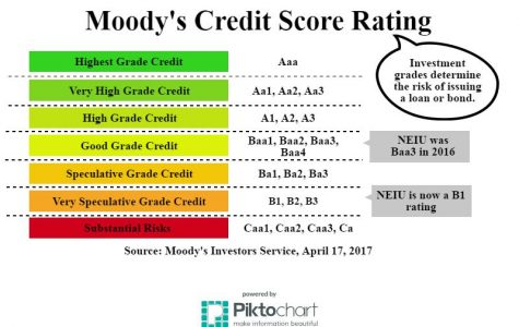 The credit rating score system for Moody's Investors Service, also indicating where NEIU lies.